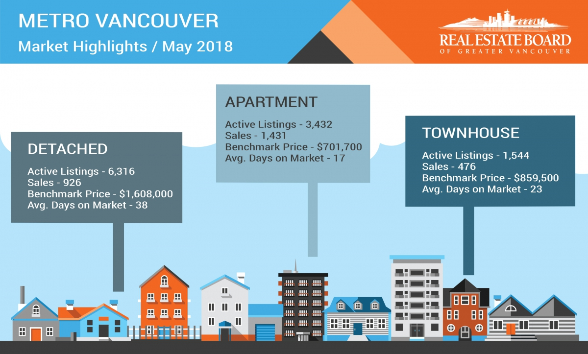 REBGV May 2018 Stats – Reduced Demand Is Allowing Housing Supply To Accumulate