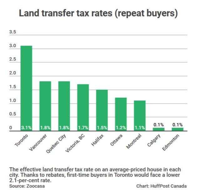 Taxes Paid When Buying A Home Are Unbelievably Unequal Across Canada, Data Shows