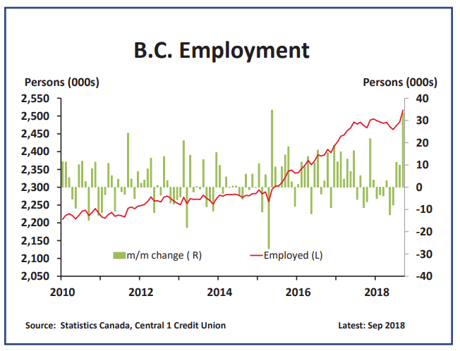 B.C. employment surges in September