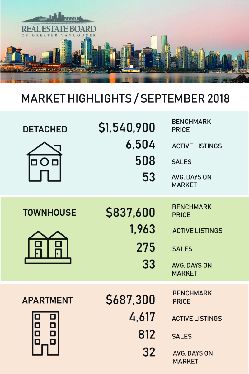 September 2018 Real Estate Board Of Greater Vancouver Statistics