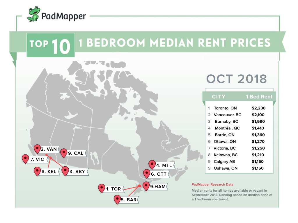 Vancouver S Average Al Price For One Bedroom Apartment Jumps To 2 100