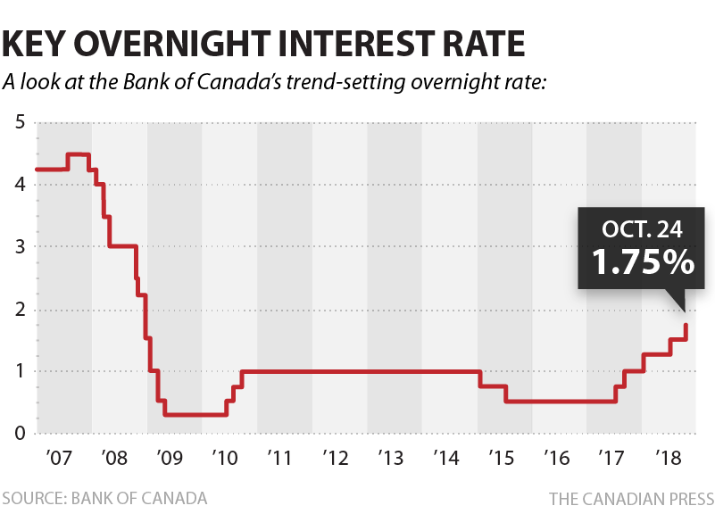 Cp-bank-key-overnight-rate-oct2018