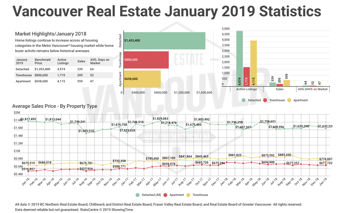 Vancouver Real Estate January 2019 Statistics