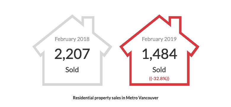 February 2019 Real Estate Board Of Greater Vancouver