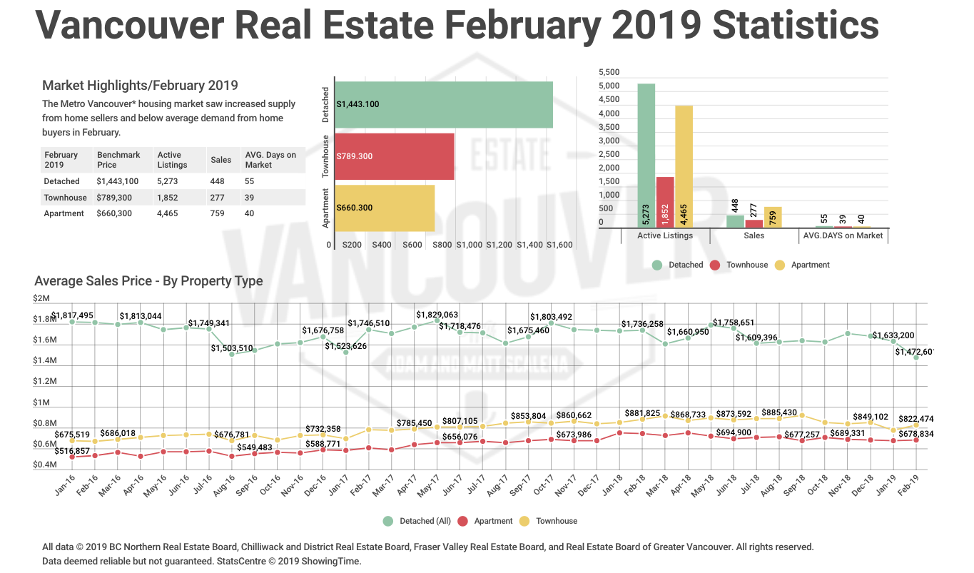 February 2019 REBGV Statistics Package: Housing Market Conditions Continue To Favour Home Buyers