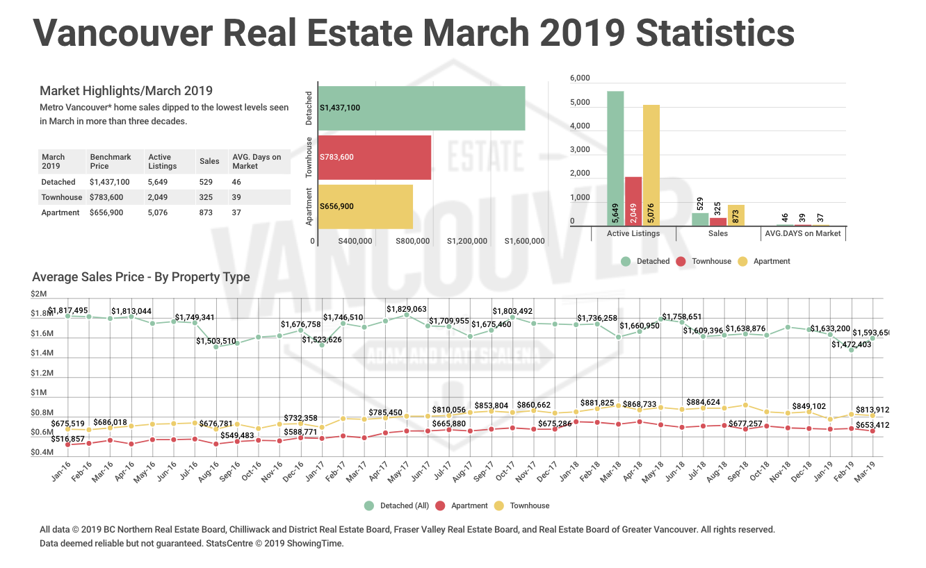 March 2019 REBGV Statistics Package: Prospective Home Buyers Remain On The Sidelines In March