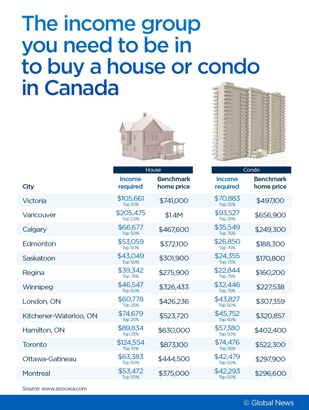 How High On The Income Ladder Do You Need To Be To Afford A Home In Canada?