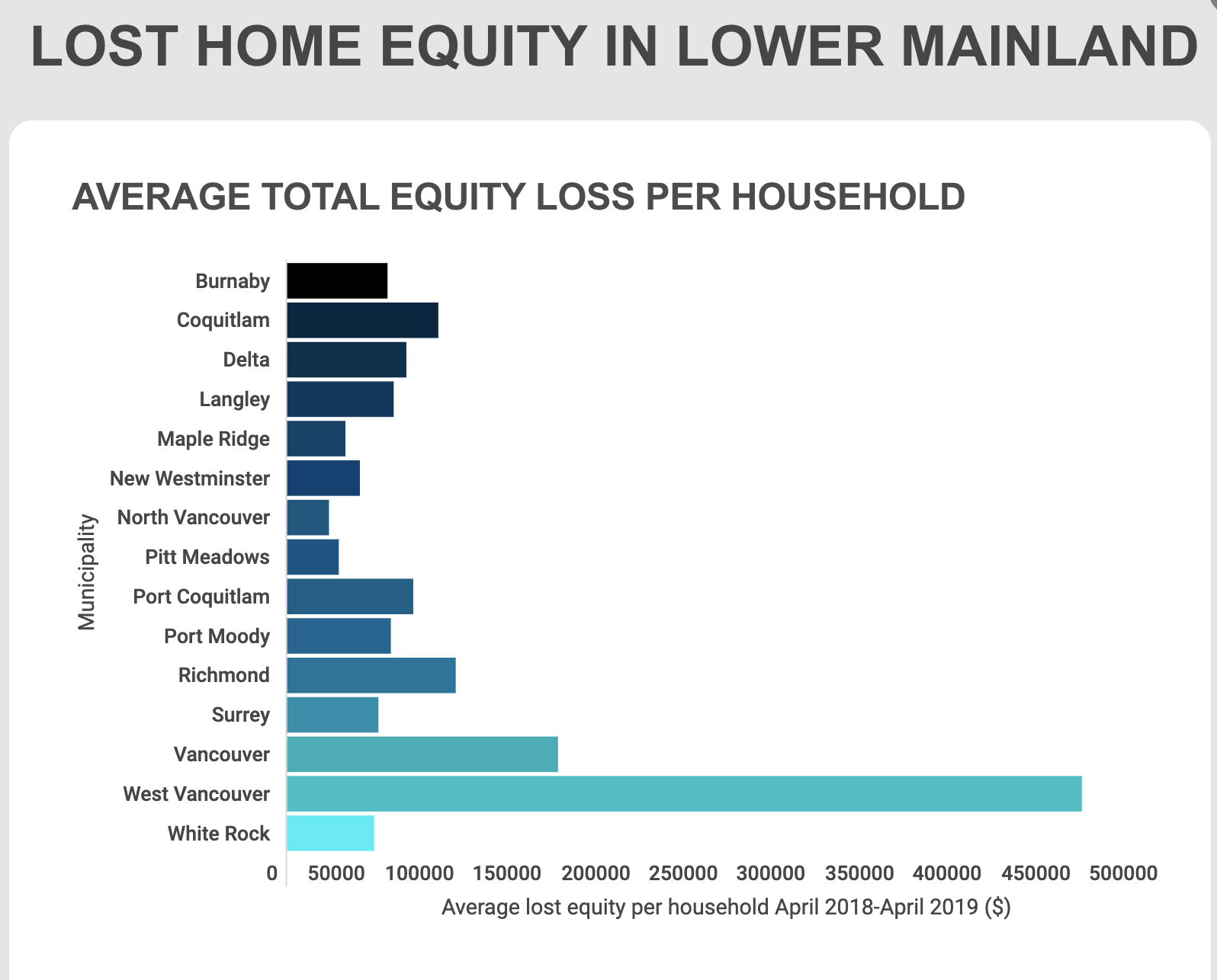 LOST HOME EQUITY IN LOWER MAINLAND Stats Inforgraphic