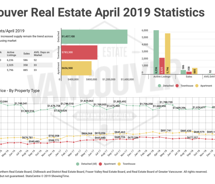 VREP Vancouver Housing Market Statistics April 2019