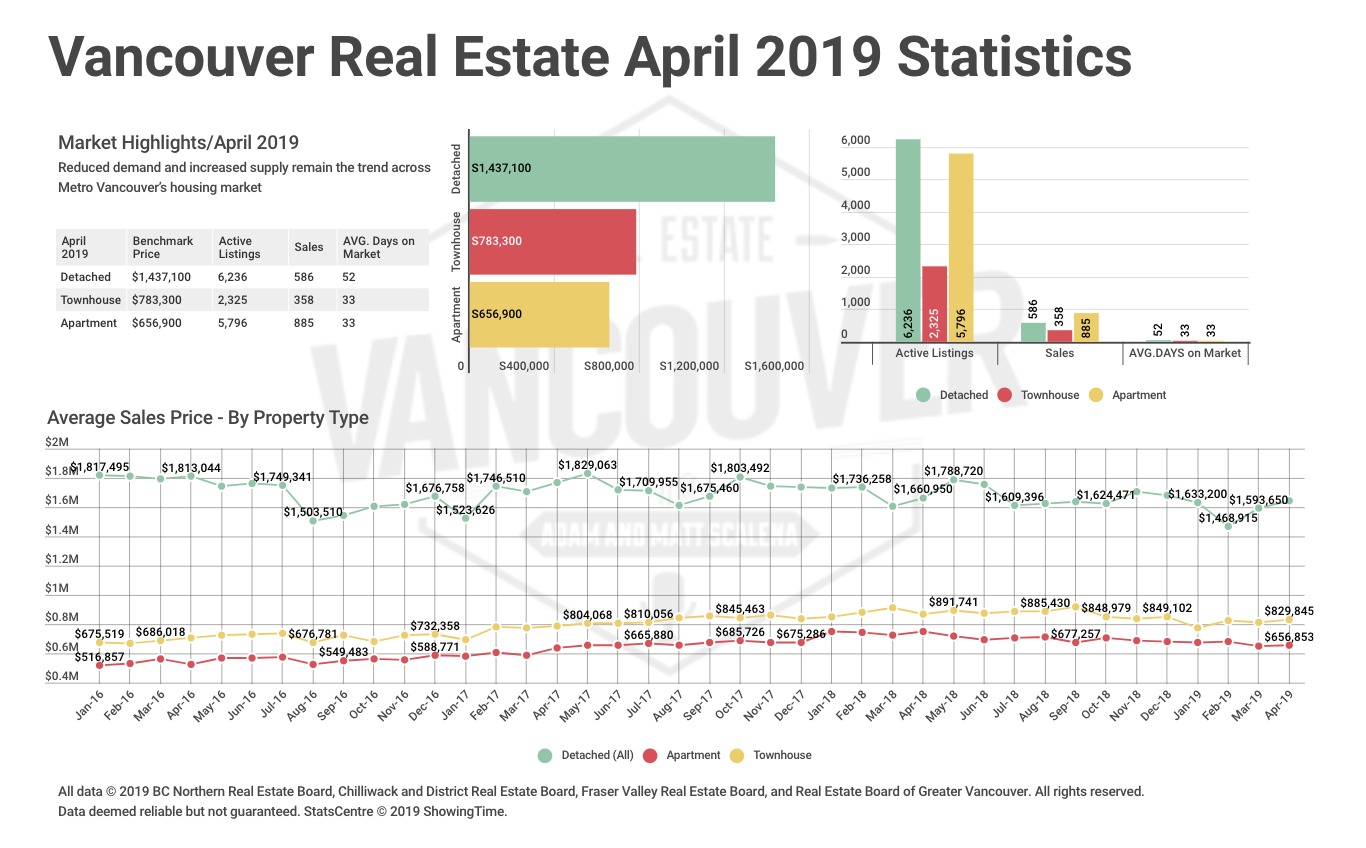 April 2019 REBGV Statistics Package: Reduced Demand And Increased Supply Remain The Trend Across Metro Vancouver's Housing Market