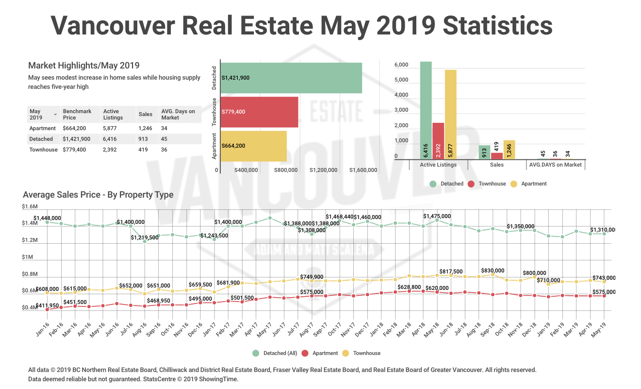 May 2019 REBGV Statistics Package: May Sees Modest Increase In Home Sales While Housing Supply Reaches Five-year High