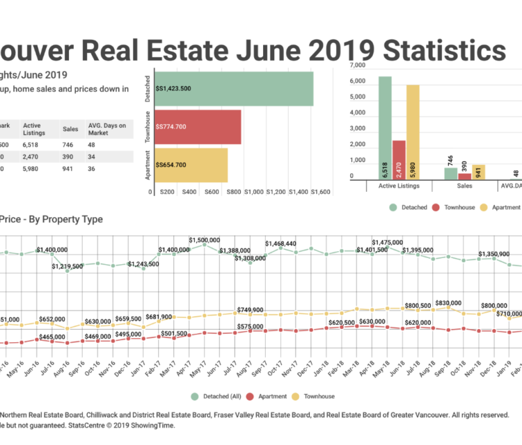 Vancouver Housing Market Stats June 2019 REBGV