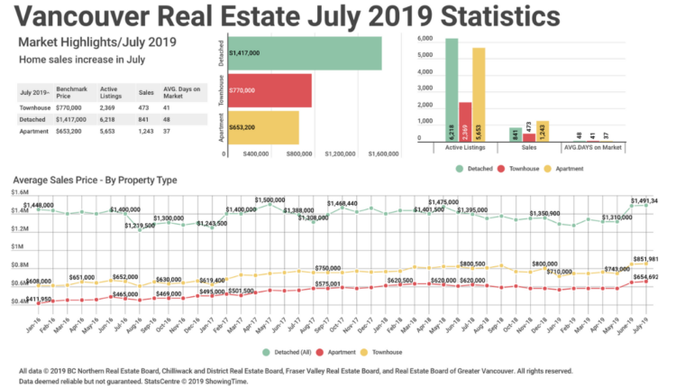 Real Estate board of Vancouver Statistics July 2019