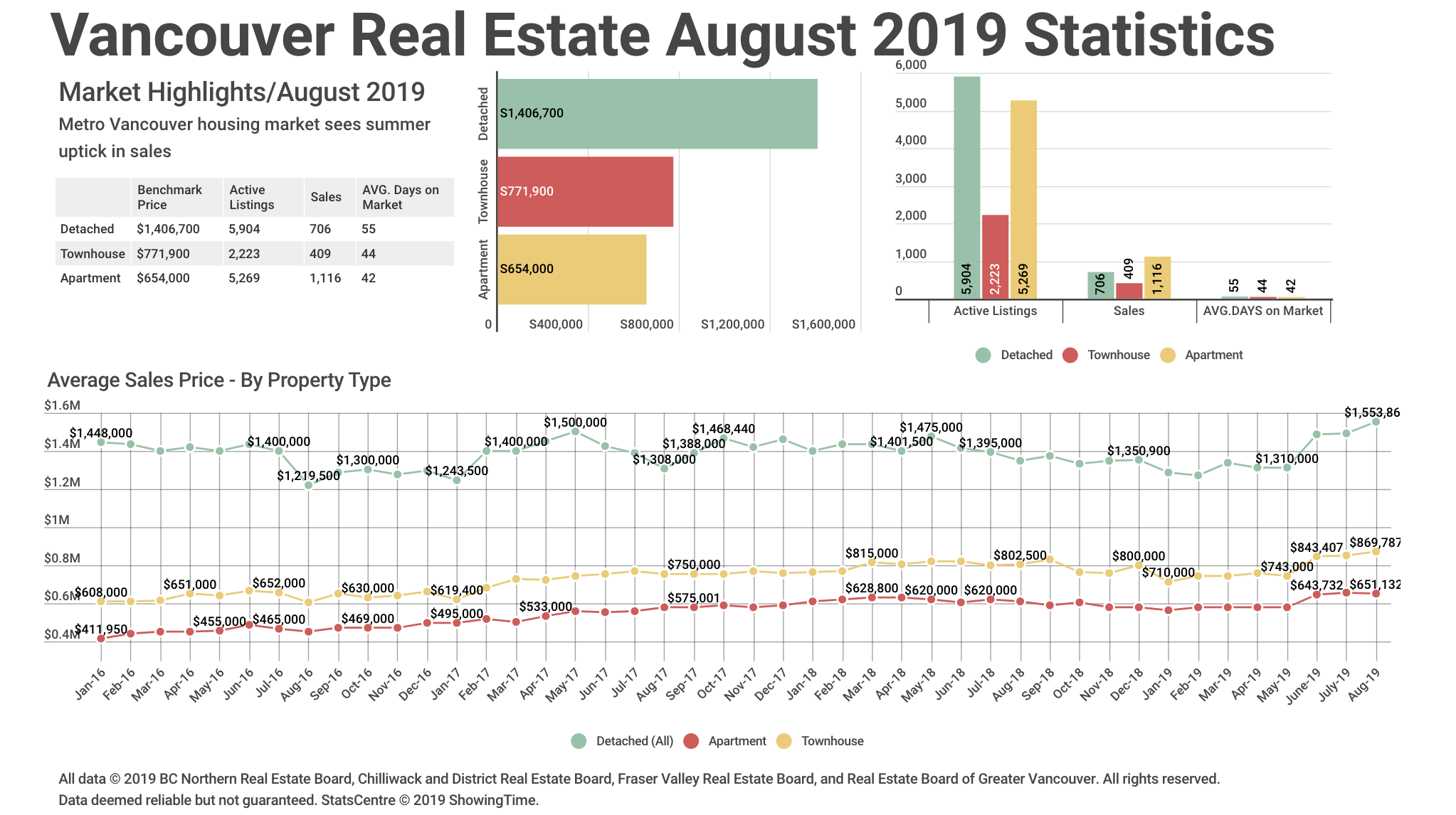 Real Estate Board Of Vancouver Statistics August 2019 Graph
