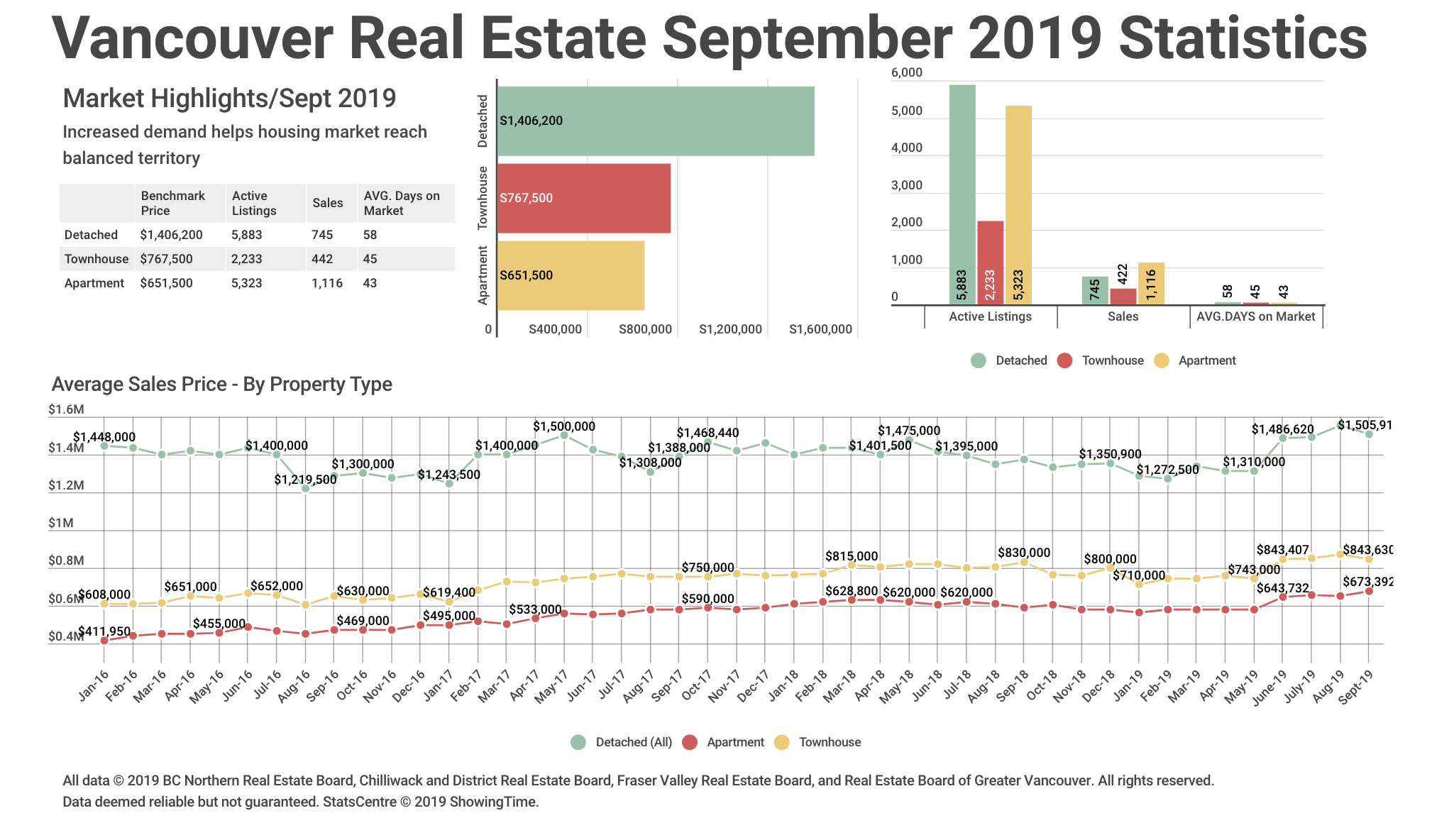 Sept 2019 Market Stats Graph
