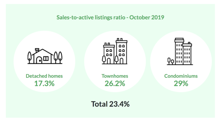 October real estate market stats for metro Vancouver 2019