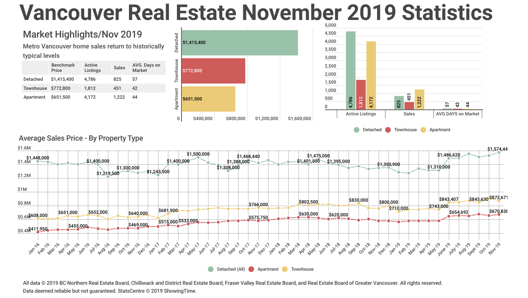 November 2019 Real Estate Stats Graph