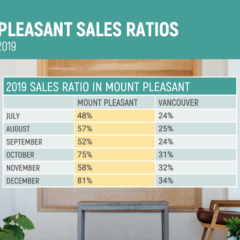 Mt Pleasant Sales Ratios
