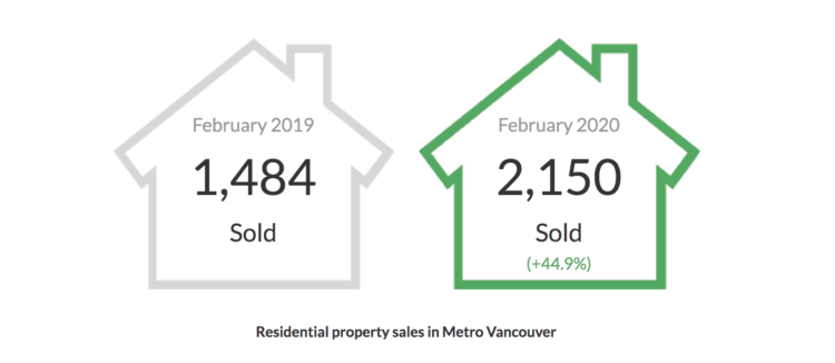 February 2020 Vancouver real estate market stats